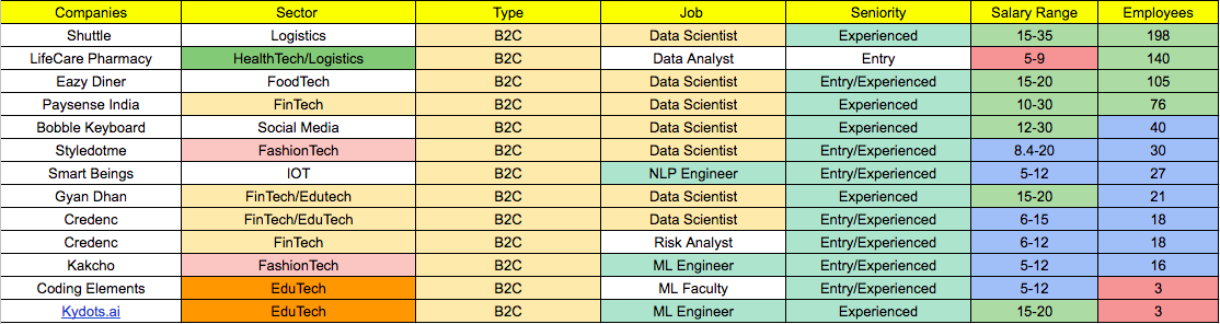 table showing data science job roles in India