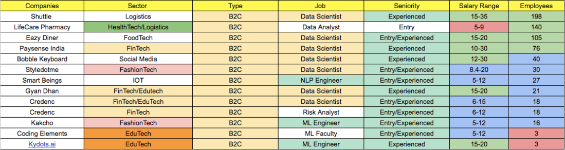 Demystifying that Data Science Job in a Startup ? - Post by