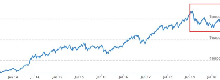 Screen Shot 2018-09-15 at 11.59.21 AM-Nifty MID 100-data science-optimising stock portfolio