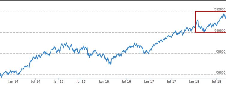 Screen Shot 2018-09-15 at 12.03.14 PM.png-NIFTY 50-data science-optimising stock portfolio