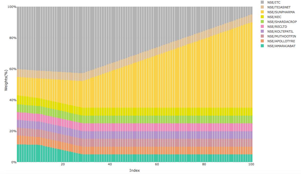 Screen Shot 2018-09-15 at 2.27.09 PM.png-efficient portfolio weightage-data science-optimising stock portfolio