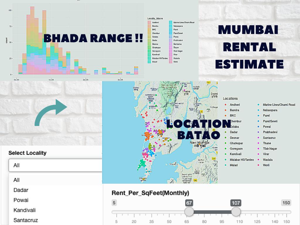Mumbai Rentals rough estimates