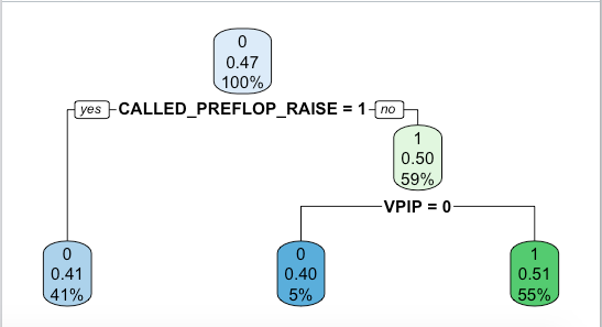 decision tree for analytics